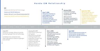 Honda GM Alliance Timeline