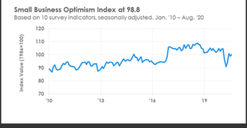 National Federation of Independent Business (NFIB) Optimism Index