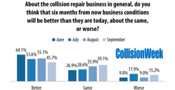 Collision Repair Facility Sales Improved in August