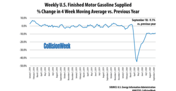 Weekly Gasoline Consumption September 18, 2020