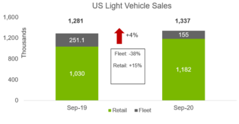 LMC September 2020 Sales