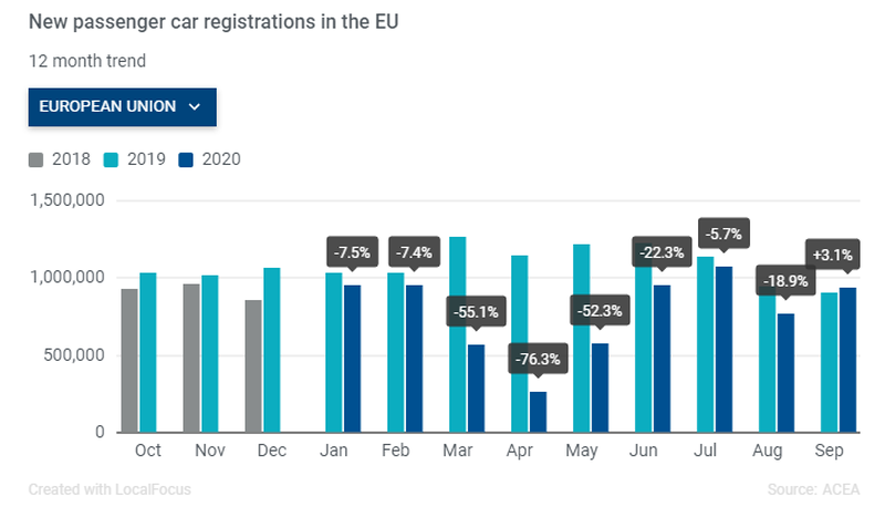September 2020 EU Vehicle Registrations