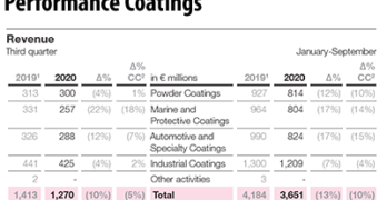 AkzoNobel Performance Coatings Q3 2020 Results