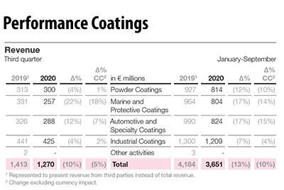 AkzoNobel Performance Coatings Q3 2020 Results