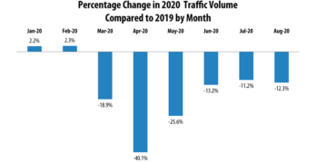 August 2020 Percentage Change in 2020 Traffic Volume Compared to 2019 by Month