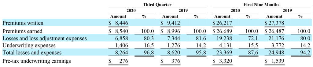 GEICO Q3 2020 and First Nine Months Results
