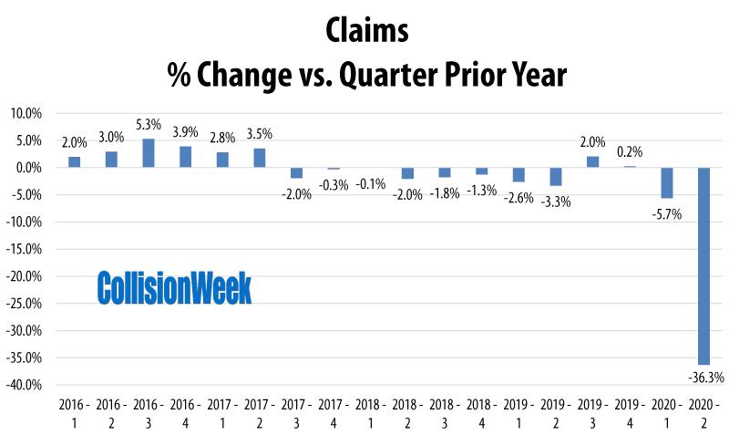 Quarter on Quarter Change in Auto Claims Through Second Quarter 2020