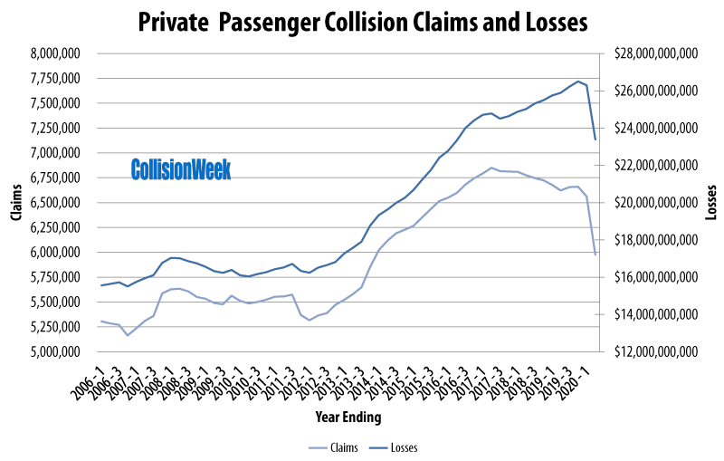 Private Passenger Automobile Collision Claims and Losses Q2 2020