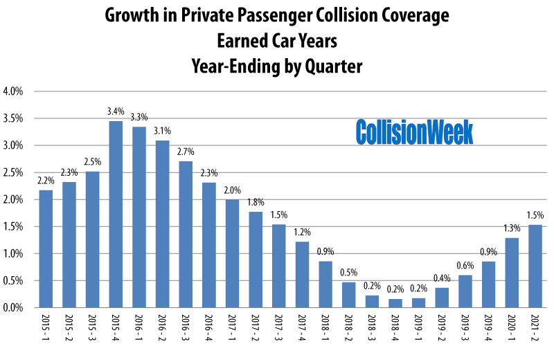Earned Car Years for Collision Coverage