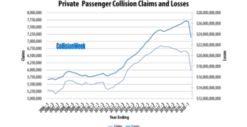 Claims and Losses Q2 2020