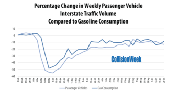 Gasoline Consumption November 6 2020