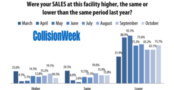 Collision Repair Facility Sales October 2020