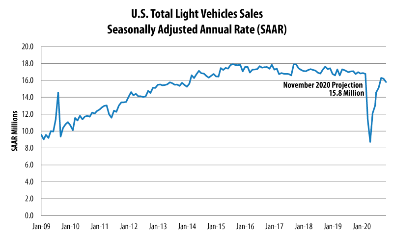 November 2020 Auto Sales Projection
