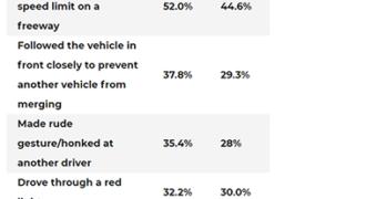 AAA Aggressive Driving Statistics