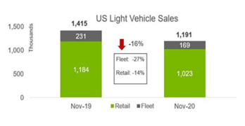 November 2020 Light Vehicle Sales