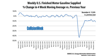 Gasoline Consumption Week Ending December 4, 2020