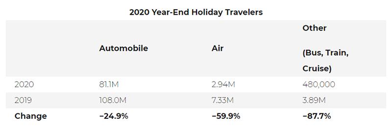 AAA Holiday 2020 Travel Forecast