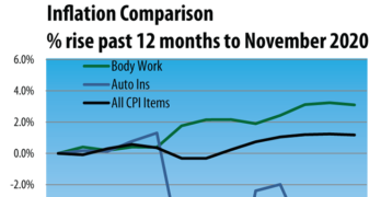 Inflation comparison since January 2009 auto body work, auto insurance, and CPI
