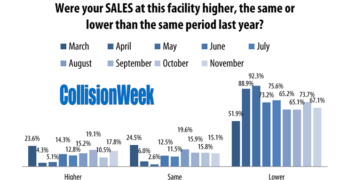 November 2020 Collision Repair Sales