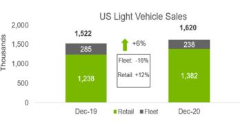 December 2020 Auto Sales