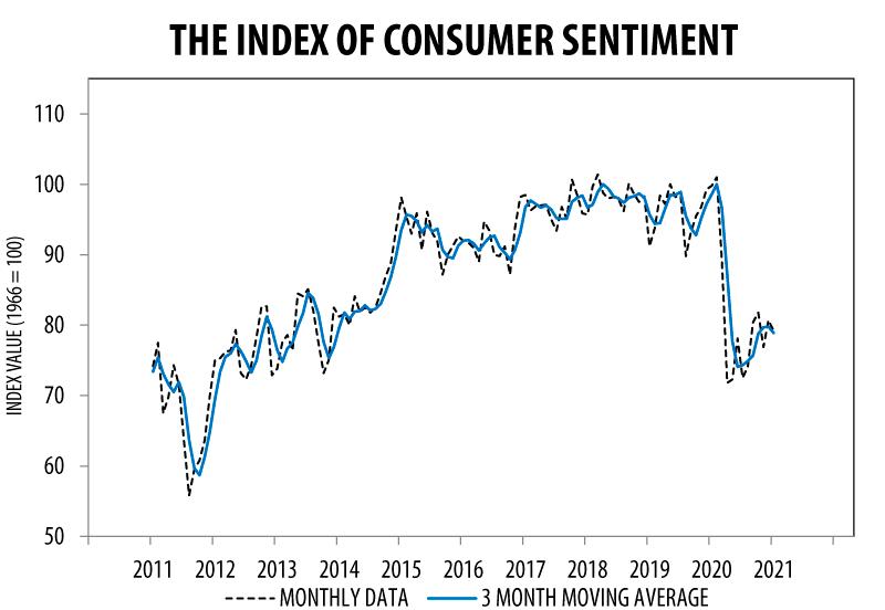 January 2021 Preliminary Consumer Sentiment