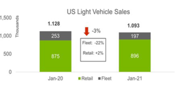 LMC Light Vehicle Sales January 2021
