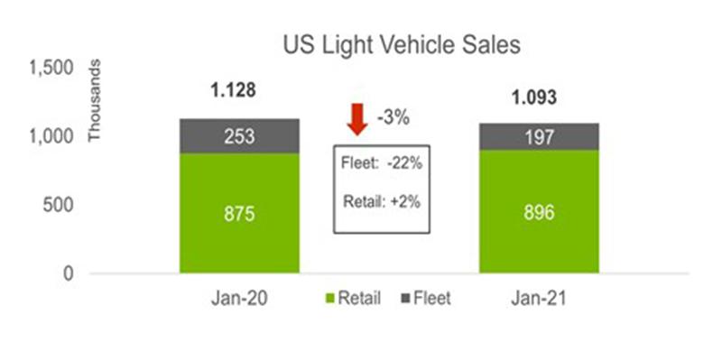 LMC Light Vehicle Sales January 2021