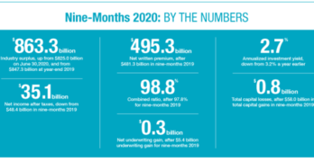 PCI Q3 2020 Insurance Profitability