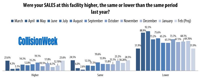 Collision Repair Facilities Sales Increases and Decreases January 2021