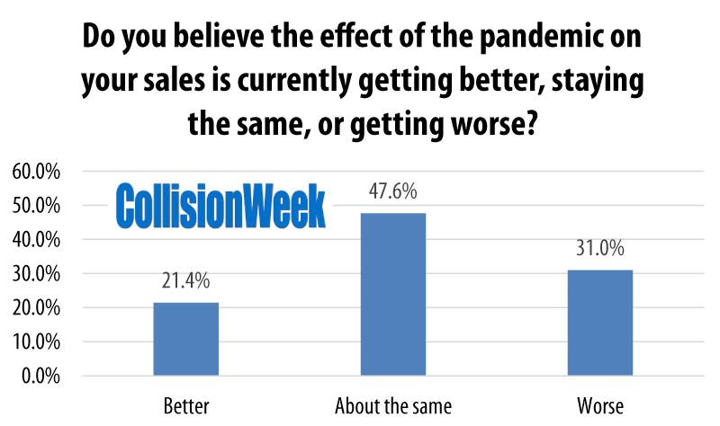 Impact of Pandemic on Sales February 2021