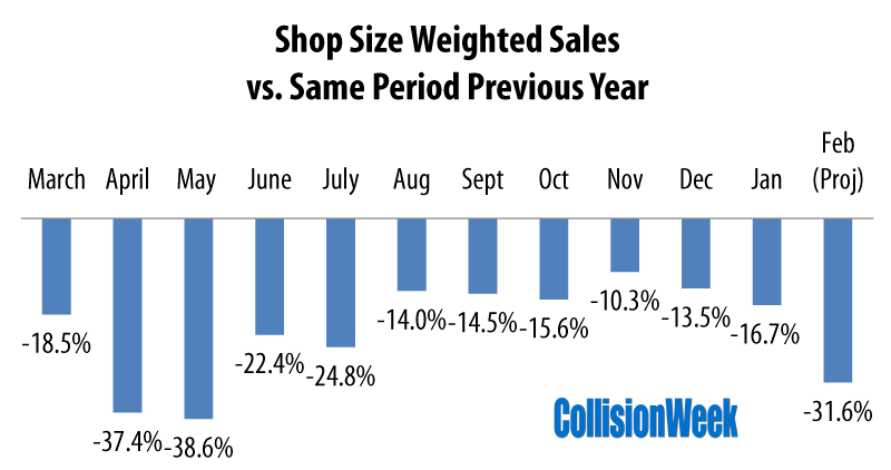 Collision Repair Shop Size Weighted Sales February 2021