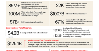 State Farm By the Numbers 2020