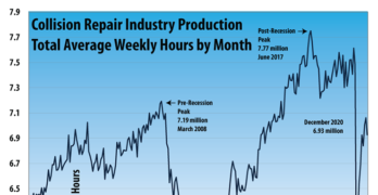 Collision Repair Industry Production December 2020