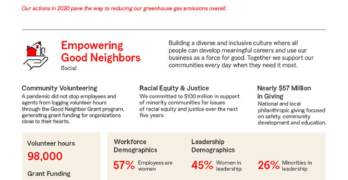 State Farm ESG Infographic