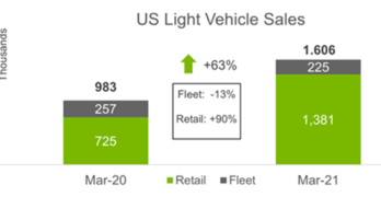 US Light Vehicle Sales March 2021