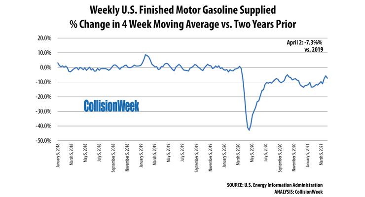 Gasoline Consumption March 28, 2021