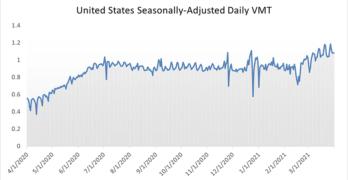 Daily VMT United States