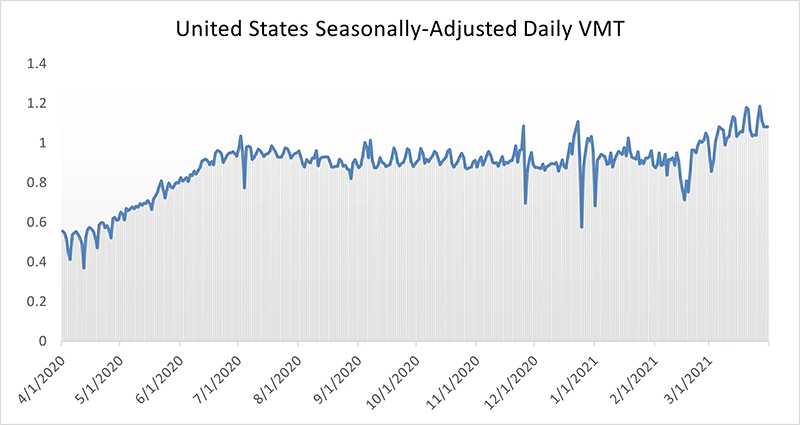 Daily VMT United States