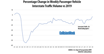 Gasoline Consumption and Interstate Travel April 2021