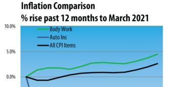 U.S. Auto Body Repair Prices Up 4.5% in March Compared to 2020