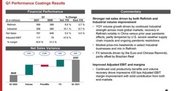 Axalta Performance Coatings Results