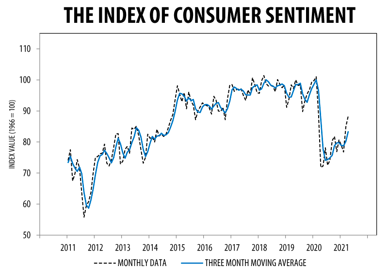 Consumer Sentiment Index April 2021