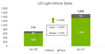 US Light Vehicle Sales April 2021