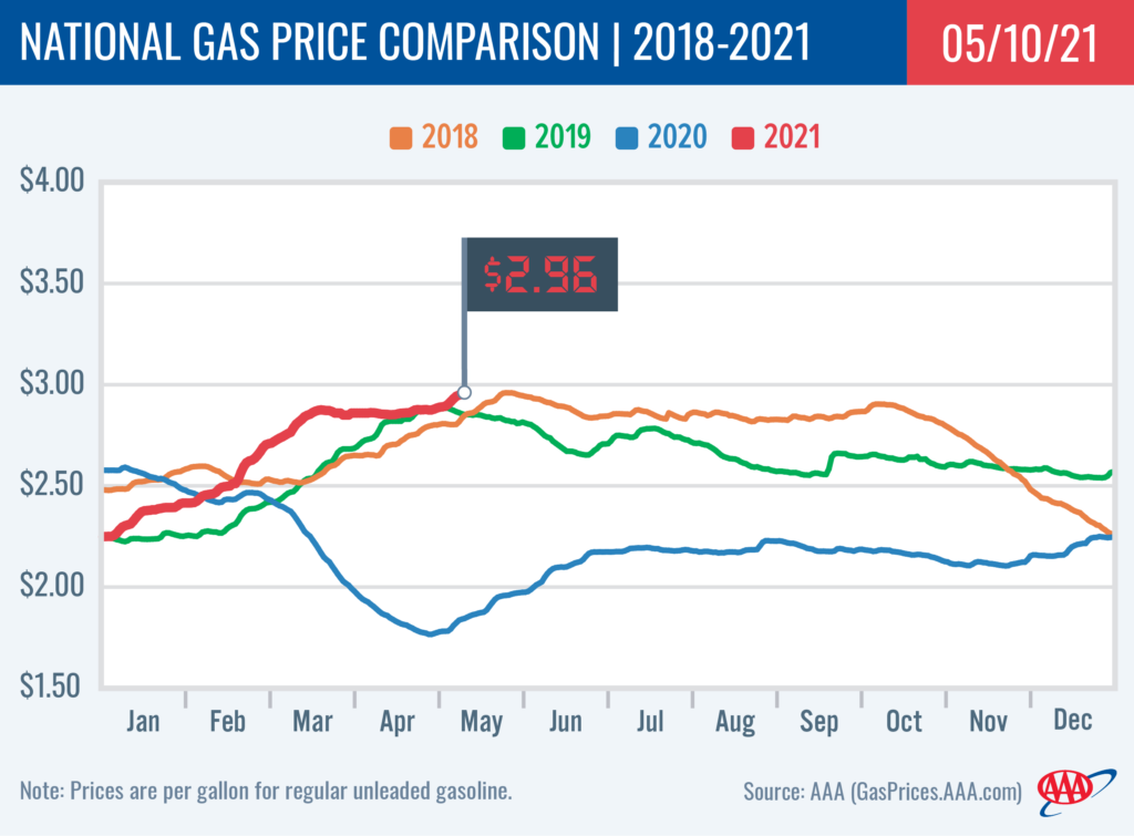 AAA Gas Price May 10, 2021