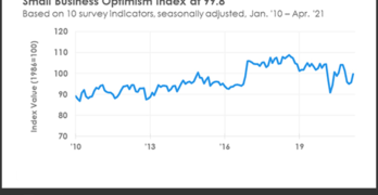 NFIB Optimism Index April 2021