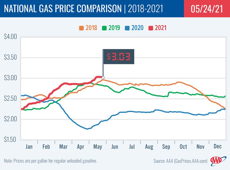 AAA Fuel Gauge Report May 24 2021