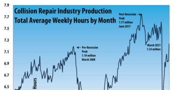 Collision Repair Industry Production March 2021