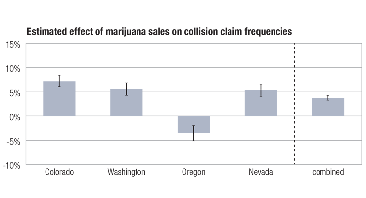 Research by the Highway Loss Data Institute (HLDI) indicated claims frequencies were higher following recreational marijuana legalization.