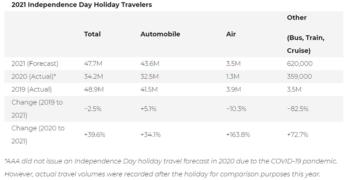 AAA July 4 2021 Travel Forecast
