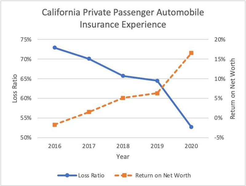 California Auto Insurance Table